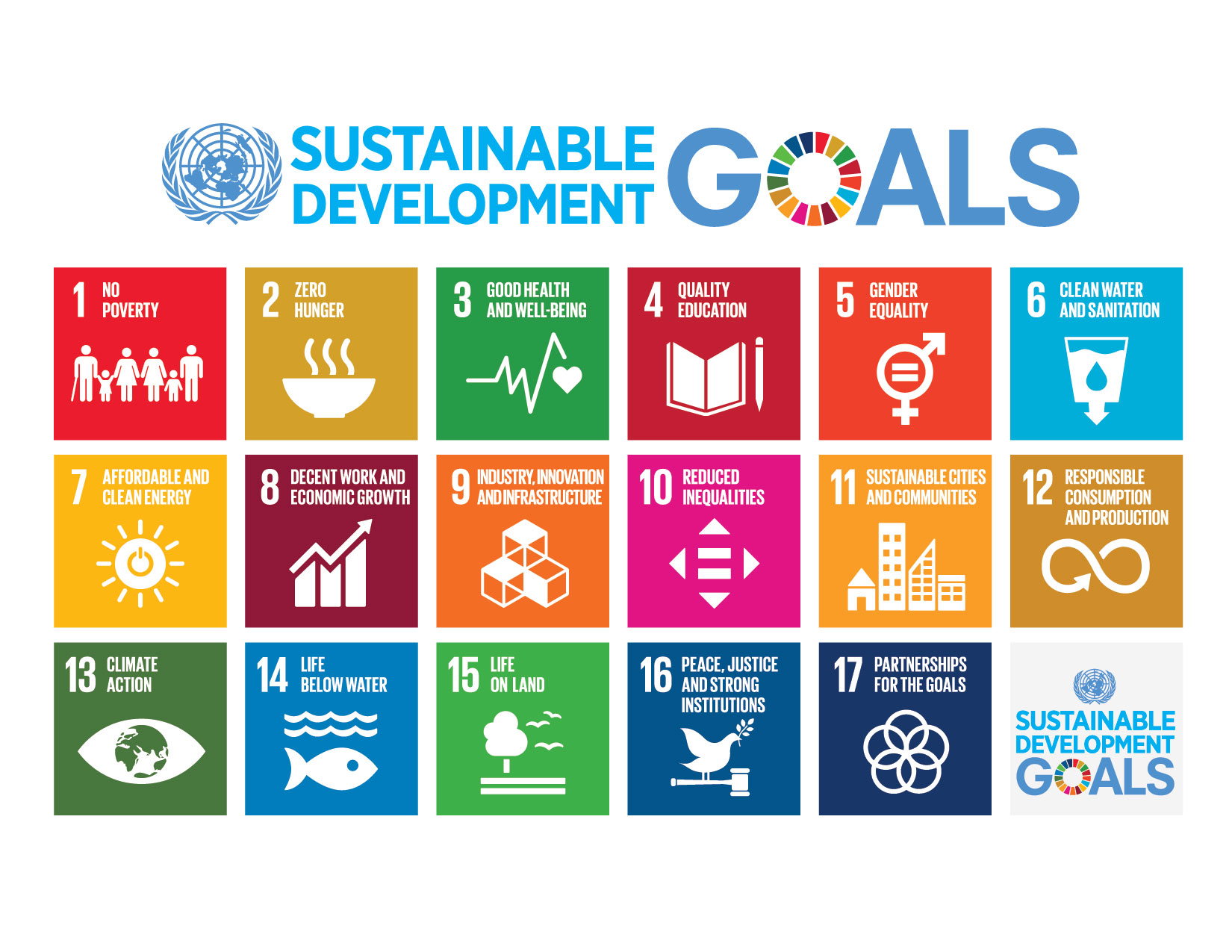 United Nations Sustainable Development Goals chart in coloured boxes with icons