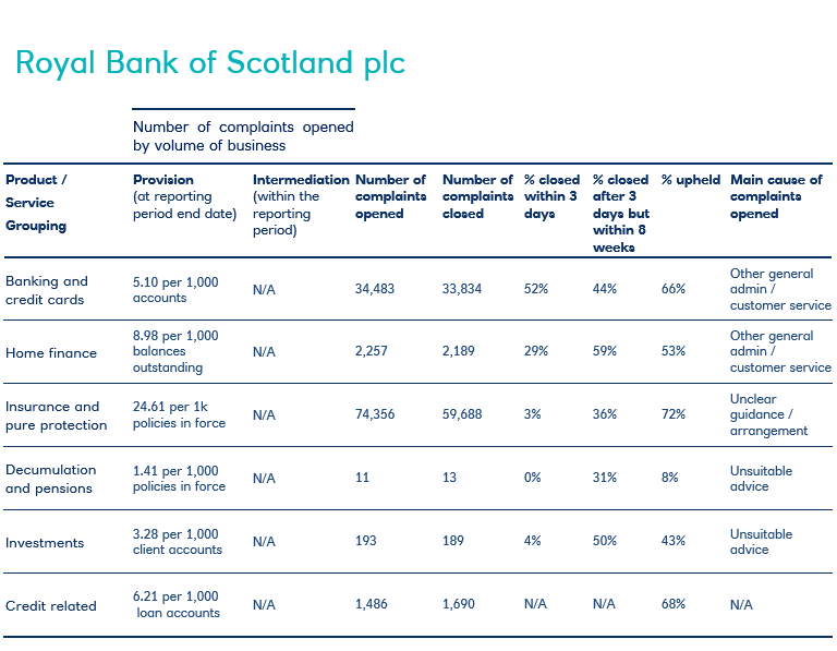 Royal Bank Of Scotland complaints data H2 2019