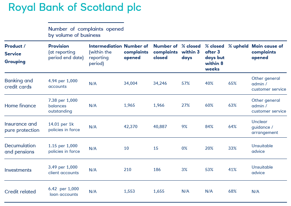 Royal Bank of Scotland complaints table of complaints data H1 2019