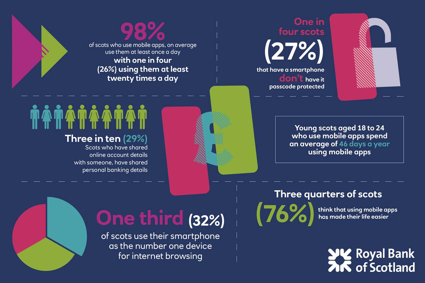 Scots embrace benefits of mobile apps but are 'startlingly