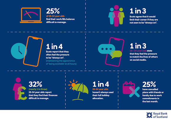 infographic showing findings from royal bank survey