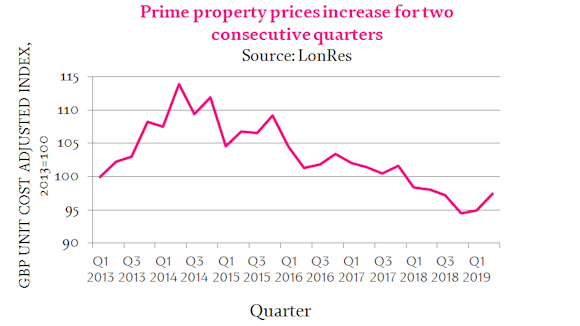 graph showing that prime property prices in London have increased for two consecutive years