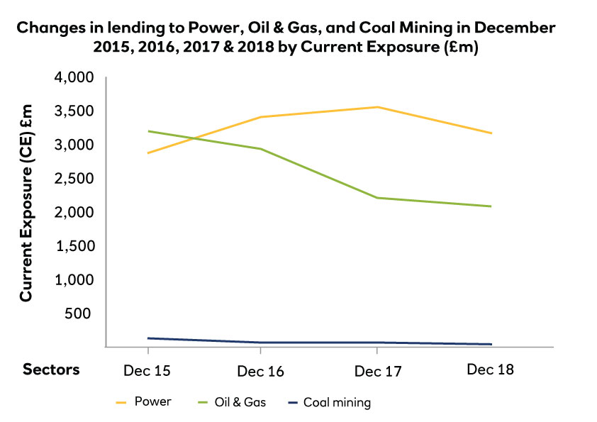 Changes in lending to oil, gas, coal