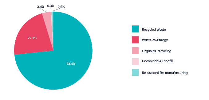 Waste pie chart - 73.4% Recycled waste, 23.1% Waste to energy, 3.4% Organics recycling, 0.3% Unaviodable landfill, 0.8% Re-use and Re-manufacturing